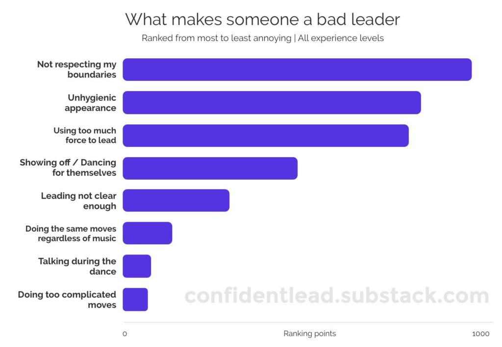 What makes someone a bad leader